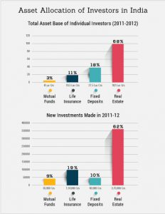 Asset Allocation of Investors in India