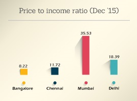 PRICE TO INCOME RATIO GRAPH