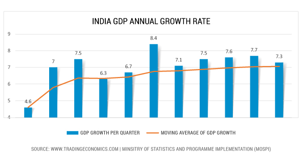 India annual GDP Growth rate