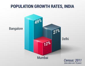 Population growth graph